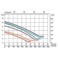 Насос Emaux ST033 (220В, 5.5 м3/час, 0.33НР) (bf), для аттракционов (без префильтра), фото 3