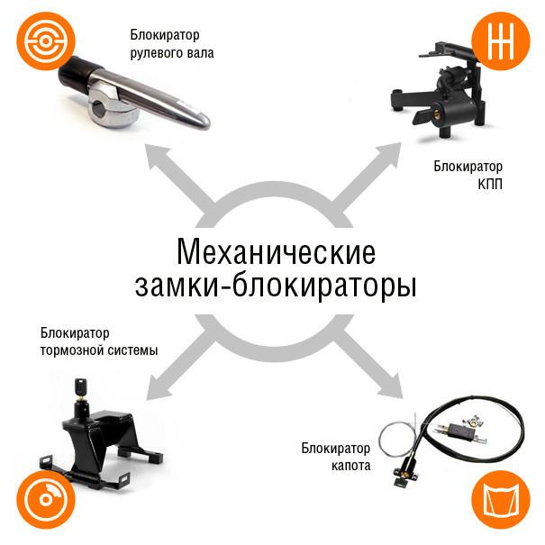 Механические блокираторы