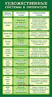 """Виниловый плакат """"Художественные системы в литературе"""""""