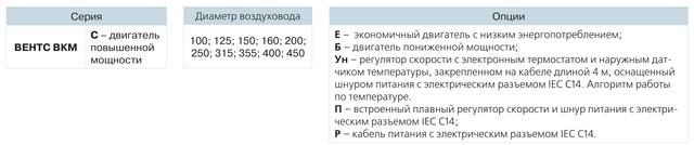 Условное обозначение ВЕНТС ВКМ 150