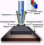Технології 3D друку