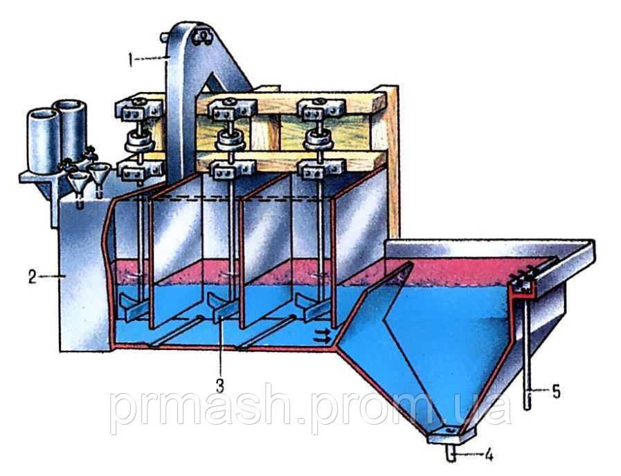 Машины флотационные ванны флотации флотационные мойки Шлифование плоскостей шлифовка валов любой сложности