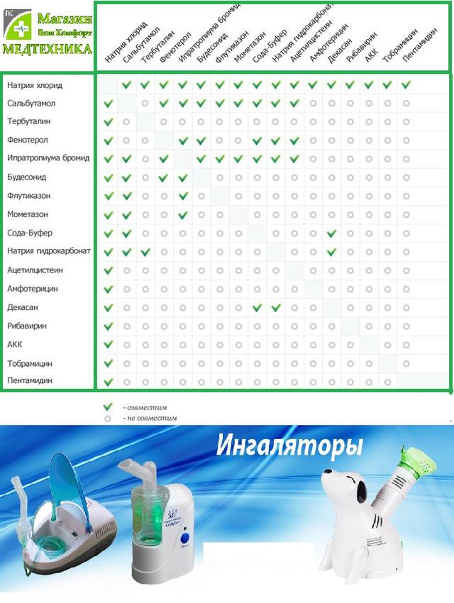 Таблица совместимости медикаментов
