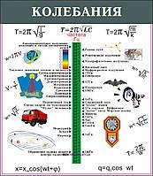 """Учебный плакат """"Колебания"""""""