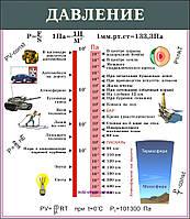 """Учебный плакат по физике """"Давление"""""""