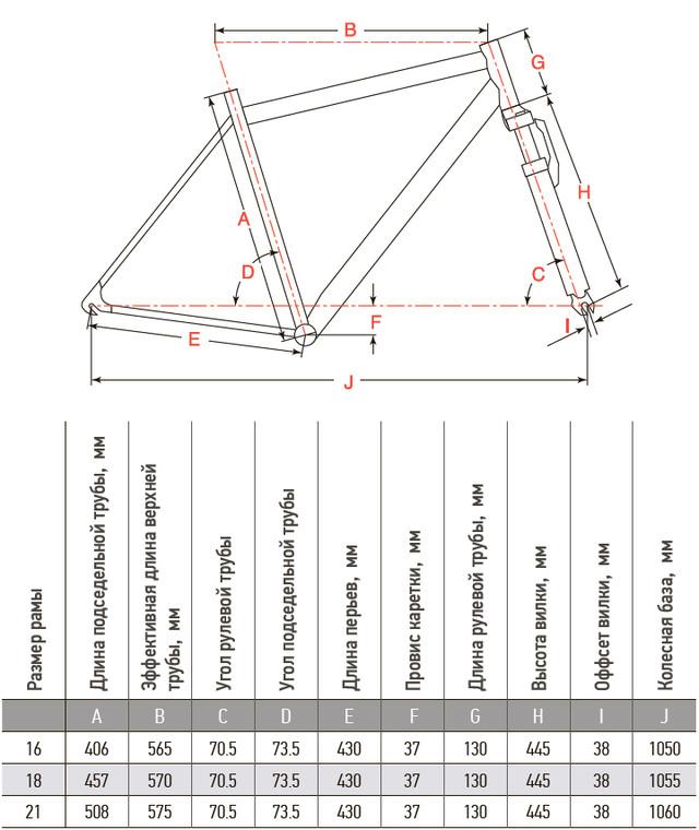 Велосипед Aist Quest Disc 26 Гірський Характеристики рами