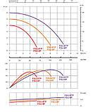 Фильтрационная установка Emaux FSU-8TP (8 м3/ч, D300), фото 4