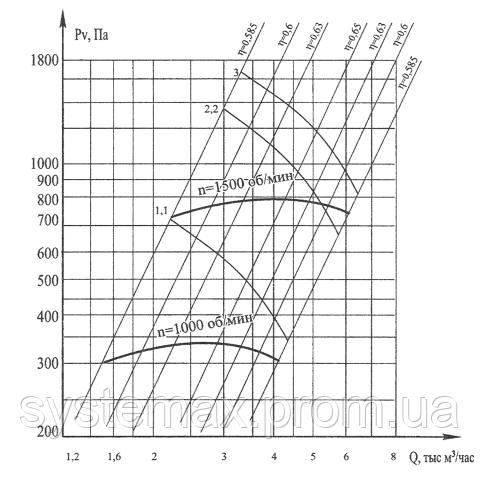 Дымосос Д-3 5М: аэродинамические характеристики и график подбора