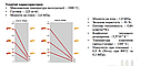 Термоізоляційні плити Super Isol (Isol Rath) 30, фото 6