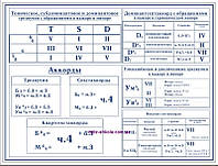 """Плакат для уроков музыки """"Аккорды, Квартсекстаккорды, Септаккорды"""""""