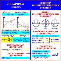 """Учебный плакат для уроков математики """"Логарифм числа"""""""