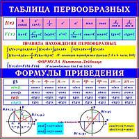 """Учебный плакат для уроков математики """"Таблица первообразных"""""""