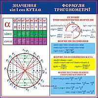 """Учебный плакат для уроков математики """"Формули тригонометрії"""""""