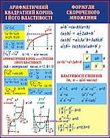 """Учебный плакат """"Квадратний корінь. Формули скороченого множення"""""""