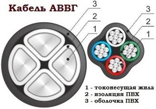 АВВГ 3х6+1х4 ГОСТ