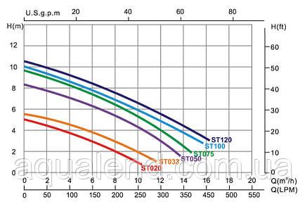 Насос ST033 Emaux циркуляційний 0,43 кВт 5,5м3/год, фото 2