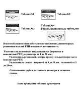 Виготовлення силіконових термостійких виробів по кресленнях замовника