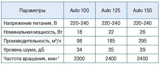 Осевой вентилятор Blauberg Auto 100