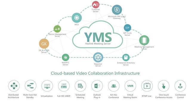 Yealink Meeting Server 2.0