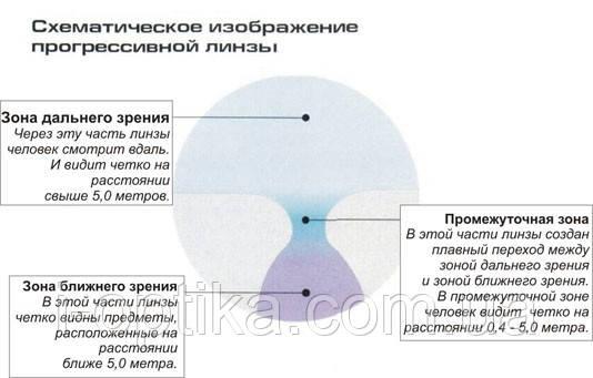 Прогрессивные линзы, фото 2