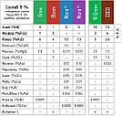 2 х 270 мл Coco Kit - Комплект удобрений для выращивания в кокосовом субстрате (аналог GHE), фото 4
