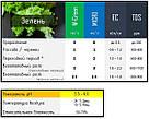 2 х 1 л Green Kit набор удобрений для гидропоники и почвы, фото 2