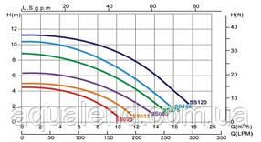Насос SS075 Emaux циркуляционный 0,75кВт 13м3/ч, фото 2