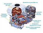 Эксплуатация двигателя на мотоблок - пошаговая инструкция от специалистов  Мастер Про