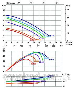 Насос SD075 Emaux циркуляционный 0,8кВт 10.5м3/ч, фото 2