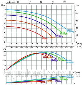 Насос SC200 Emaux циркуляционный 1,71кВт 23м3/ч, фото 2