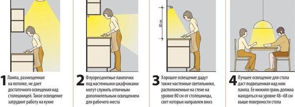 правильное освещение на кухне