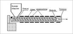 Производство  и примение сотового поликарбоната