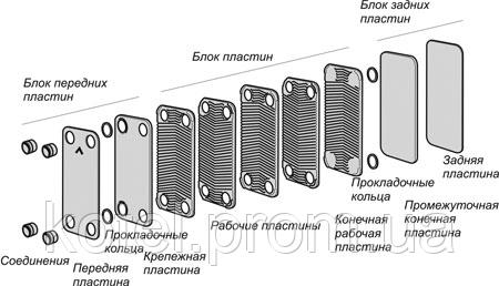 Паяные пластинчатые теплообменники Swep ― схема