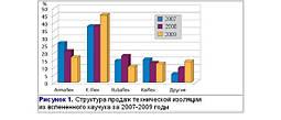 Диаграммы маркетинговых исследований