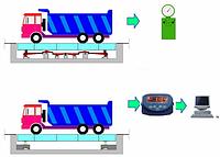 Модернизация автомобильных механических весов на 4-х датчиках под ключ