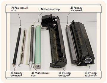 Качественный ремонт картриджей HP, Canon, Samsung, Xerox, Brother, Konica Minolta,Panasoic