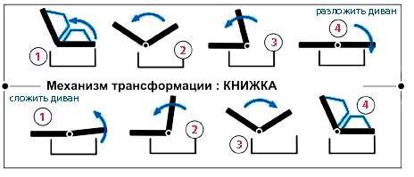 "Механизм трансформации дивана книжки ""Лукас"""