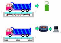 Модернизация автомобильных механических весов на 6-ти датчиках НПВ-60т под ключ