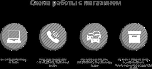 Схема роботы магазина obuff-shop.kh.ua