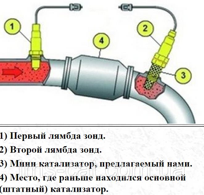 как установить обманку катализатор на honda crv1