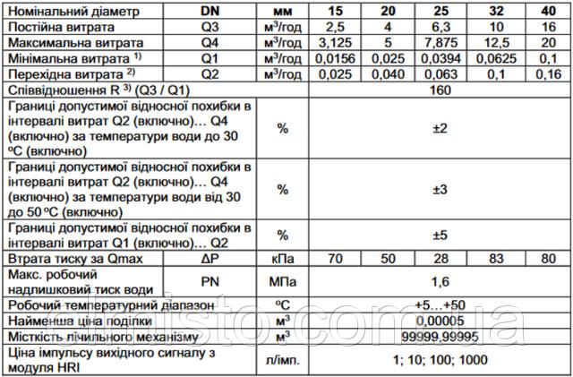 Технические характеристики счетчиков воды высокой точностиSensus 620