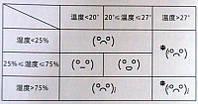 Цифровой гигрометр Xiaomi Miaomiaoce E-ink Hygrothermograph White MHO-C201, фото 4