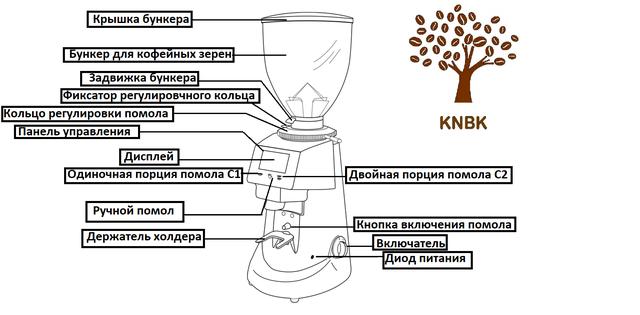 настройка кофемолки фиоринзато ф 64