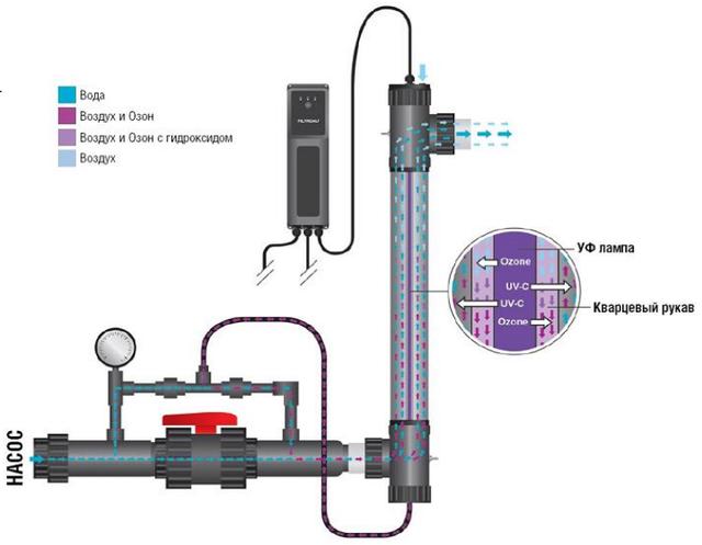 Схема подключение установки Filtreau UV–C Ozone