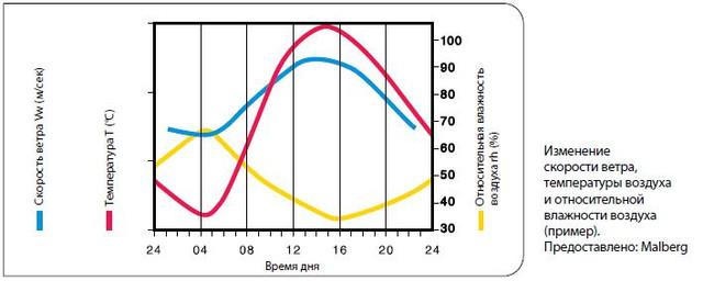 Зміна швидкості вітру, температури повітря та відносної вологості повітря