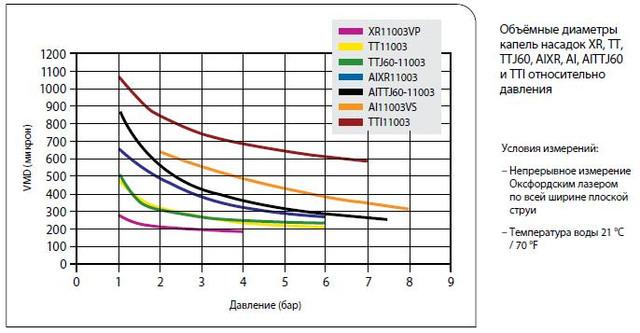 Об'ємні діаметри крапель насадок XR, TT, TTJ60, AIXR, AI, AITTJ60 і TTI щодо тиску