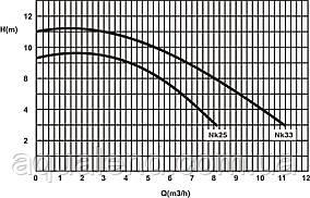Насос Ninfa NK33 Kripsol циркуляційний 0,36 кВт, 8,4м3/год, фото 2