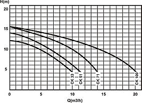 Насос Caribe СК33 Kripsol циркуляционный 0,45кВт, 7м3/ч, фото 3