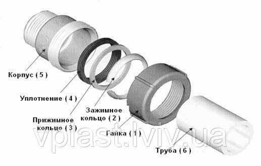 """GEBO Муфта затискна тип QI 1 1/2"""" для сталевих труб, фото 2"""