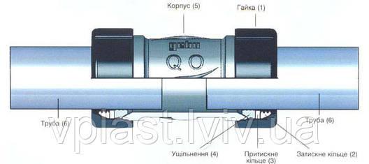 """GEBO З'єднання двостороннє QO 1/2 """"для сталевих труб, фото 2"""